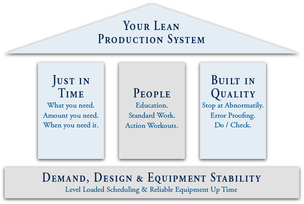 Your Lean Production System